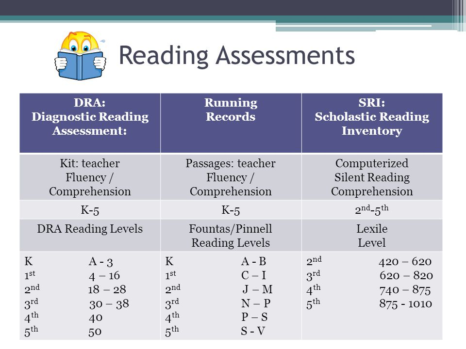 Reading Assessments DRA: Diagnostic Reading Assessment: Running Records SRI: Scholastic Reading Inventory Kit: teacher Fluency / Comprehension Passages: teacher Fluency / Comprehension Computerized Silent Reading Comprehension K-5 2 nd -5 th DRA Reading LevelsFountas/Pinnell Reading Levels Lexile Level K A - 3 1 st 4 – 16 2 nd 18 – 28 3 rd 30 – 38 4 th 40 5 th 50 K A - B 1 st C – I 2 nd J – M 3 rd N – P 4 th P – S 5 th S - V 2 nd 420 – 620 3 rd 620 – 820 4 th 740 – 875 5 th 875 - 1010