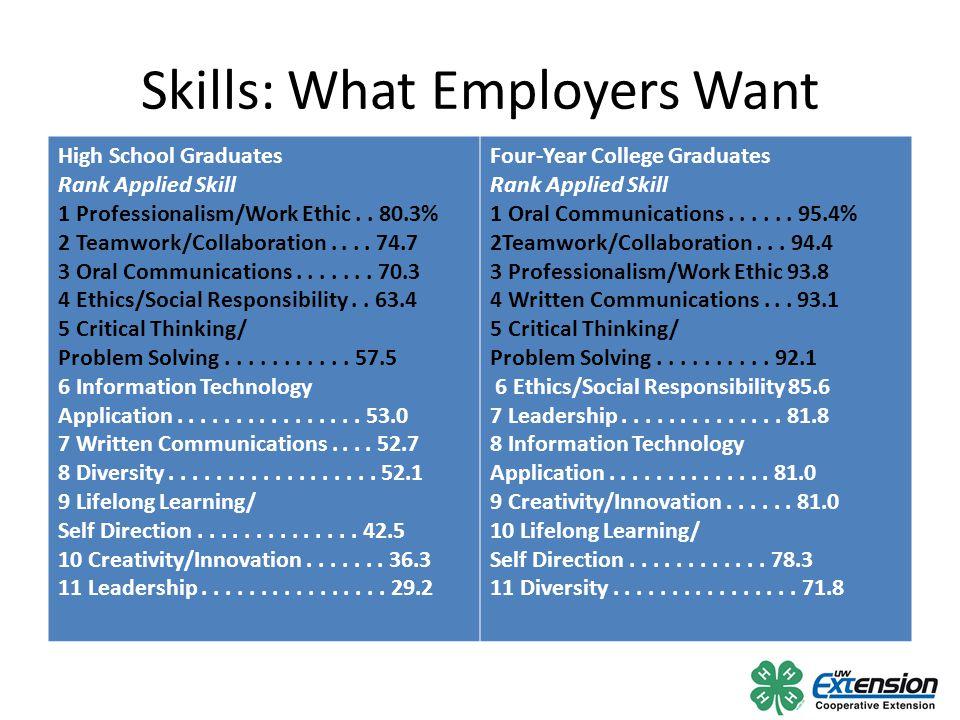 Skills: What Employers Want High School Graduates Rank Applied Skill 1 Professionalism/Work Ethic..