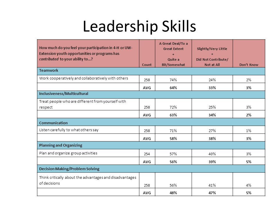 Leadership Skills How much do you feel your participation in 4-H or UW- Extension youth opportunities or programs has contributed to your ability to….