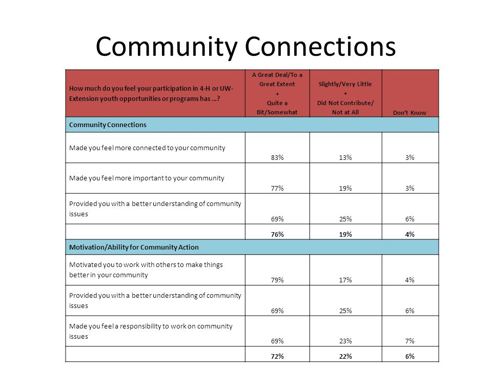 Community Connections How much do you feel your participation in 4-H or UW- Extension youth opportunities or programs has …? A Great Deal/To a Great E