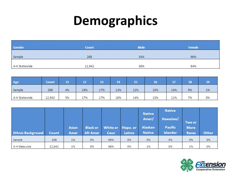 Demographics AgeCount111213141516171819 Sample2684%19%17%13%12%10%14%9%1% 4-H Statewide12,9425%17% 16%14%13%11%7%0% Ethnic BackgroundCount Asian Amer Black or Afr Amer White or Cauc Hispa.