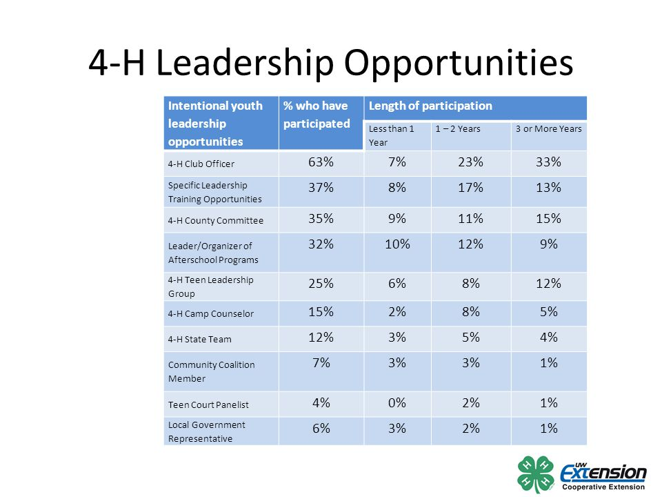 4-Hers' Number of Activities How many of the 10 leadership activities have 4-Hers participated in.