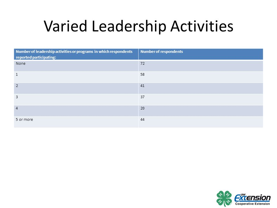Varied Leadership Activities Number of leadership activities or programs in which respondents reported participating: Number of respondents None72 158 241 337 420 5 or more44