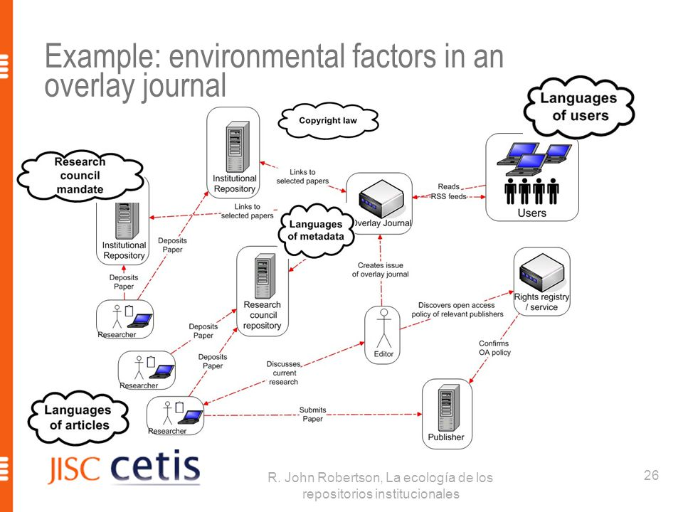 Example: environmental factors in an overlay journal 26 R.