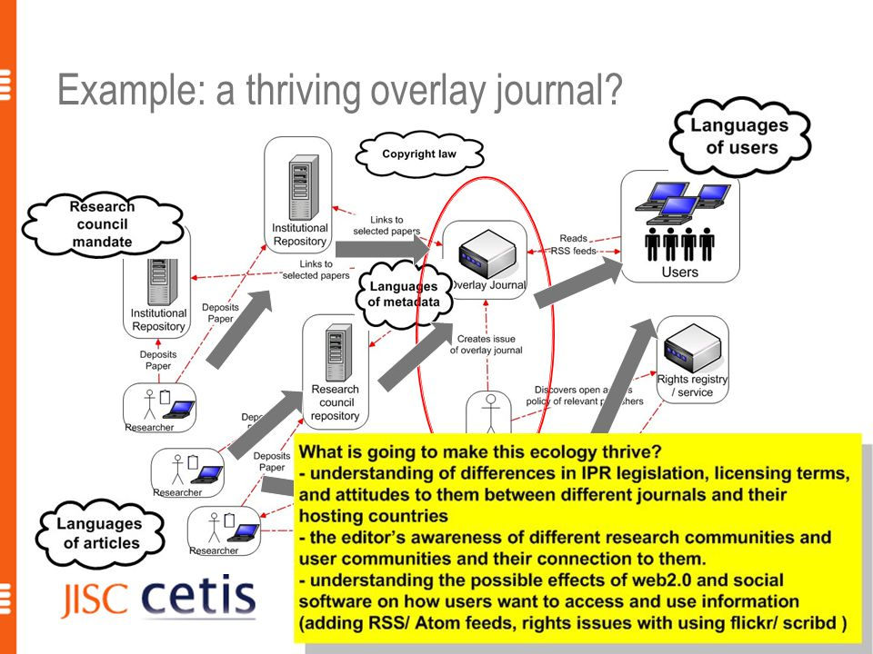 Example: a thriving overlay journal. 30 R.