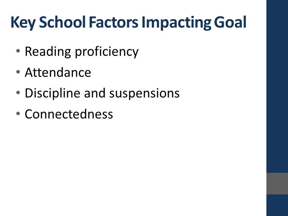 Reading proficiency Attendance Discipline and suspensions Connectedness Key School Factors Impacting Goal