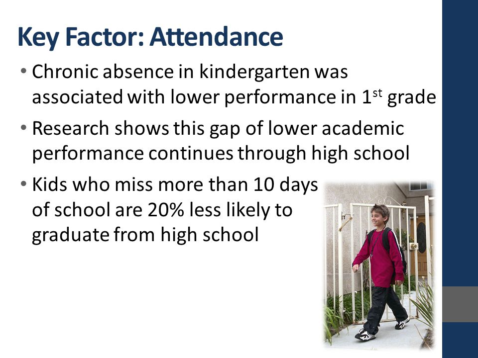 Key Factor: Attendance Chronic absence in kindergarten was associated with lower performance in 1 st grade Research shows this gap of lower academic performance continues through high school Kids who miss more than 10 days of school are 20% less likely to graduate from high school