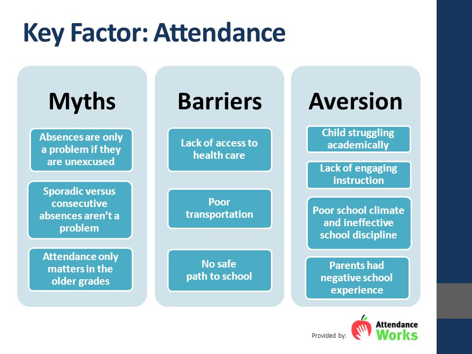 Key Factor: Attendance Myths Absences are only a problem if they are unexcused Sporadic versus consecutive absences aren't a problem Attendance only matters in the older grades Barriers Lack of access to health care Poor transportation No safe path to school Aversion Child struggling academically Lack of engaging instruction Poor school climate and ineffective school discipline Parents had negative school experience Provided by:
