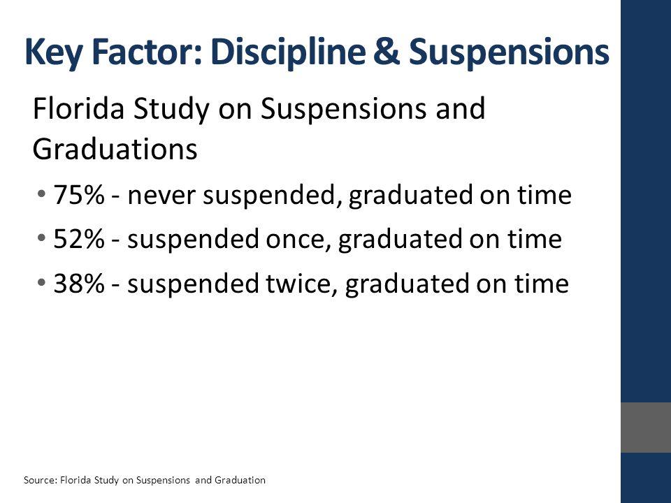 Florida Study on Suspensions and Graduations 75% - never suspended, graduated on time 52% - suspended once, graduated on time 38% - suspended twice, graduated on time Key Factor: Discipline & Suspensions Source: Florida Study on Suspensions and Graduation