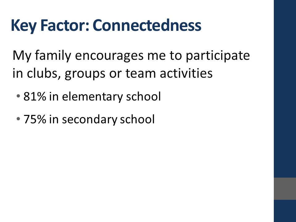 Key Factor: Connectedness My family encourages me to participate in clubs, groups or team activities 81% in elementary school 75% in secondary school