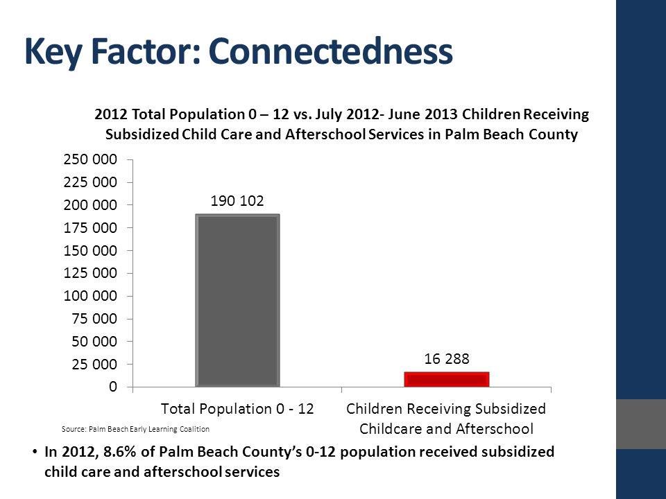 Key Factor: Connectedness 2012 Total Population 0 – 12 vs.