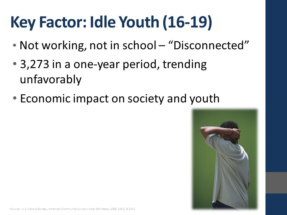 Not working, not in school – Disconnected 3,273 in a one-year period, trending unfavorably Economic impact on society and youth Key Factor: Idle Youth (16-19) Source: U.S.