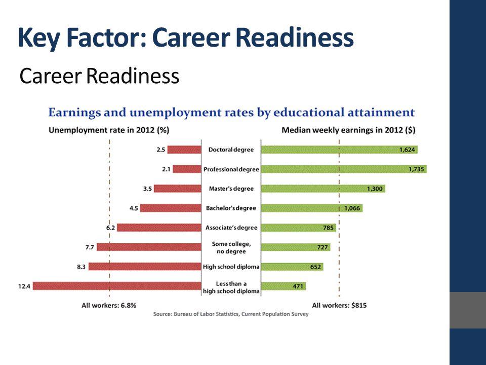 Career Readiness Key Factor: Career Readiness