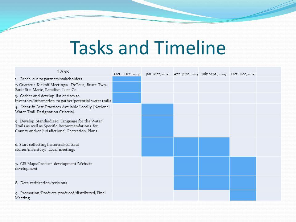 Tasks and Timeline TASK Oct.
