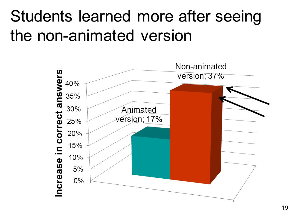 Students learned more after seeing the non-animated version 19