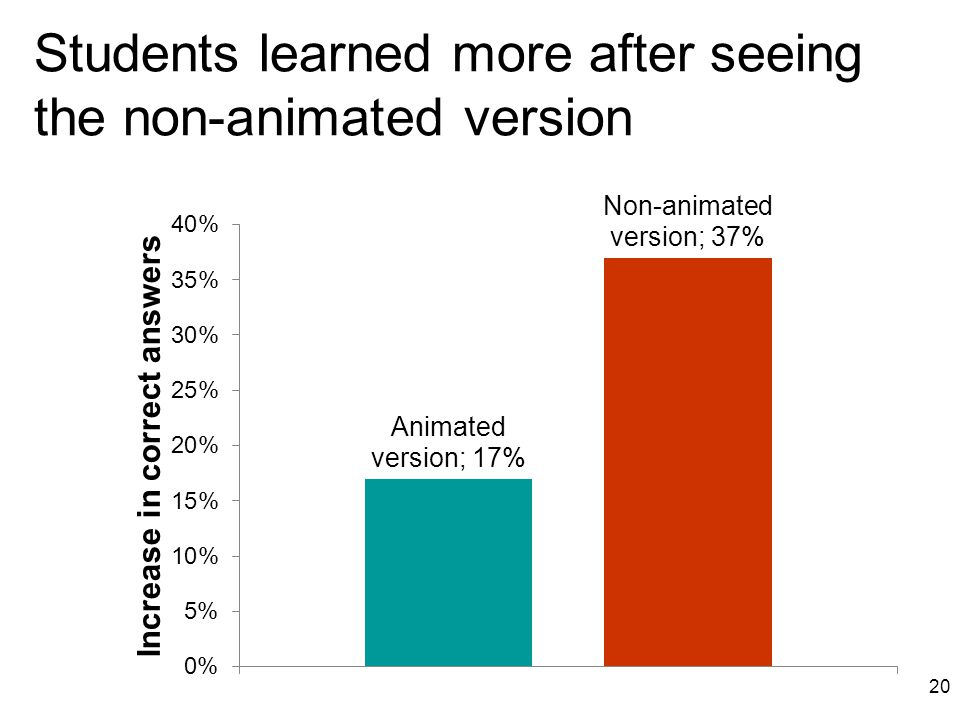 Students learned more after seeing the non-animated version 20