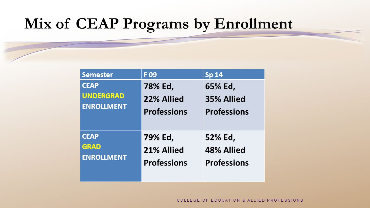 COLLEGE OF EDUCATION & ALLIED PROFESSIONS Mix of CEAP Programs by Enrollment SemesterF 09Sp 14 CEAP UNDERGRAD ENROLLMENT 78% Ed, 22% Allied Professions 65% Ed, 35% Allied Professions CEAP GRAD ENROLLMENT 79% Ed, 21% Allied Professions 52% Ed, 48% Allied Professions
