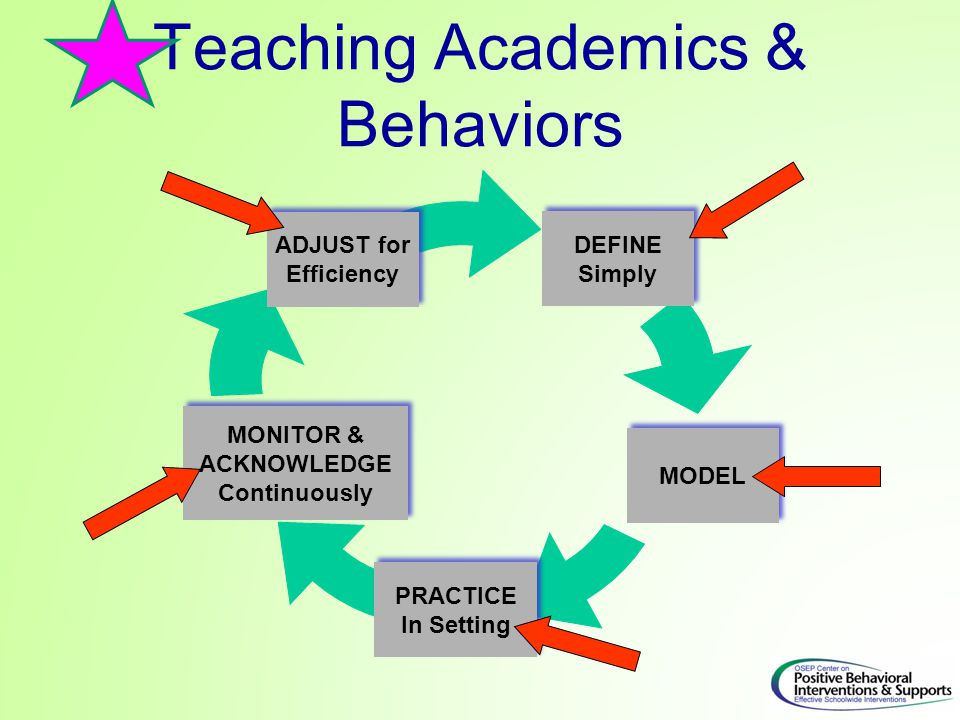 Teaching Academics & Behaviors DEFINE Simply DEFINE Simply MODEL PRACTICE In Setting PRACTICE In Setting ADJUST for Efficiency ADJUST for Efficiency M