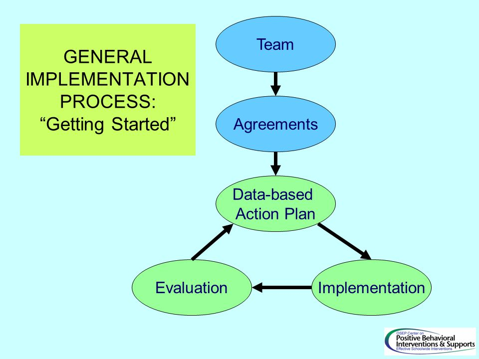 "Agreements Team Data-based Action Plan ImplementationEvaluation GENERAL IMPLEMENTATION PROCESS: ""Getting Started"""