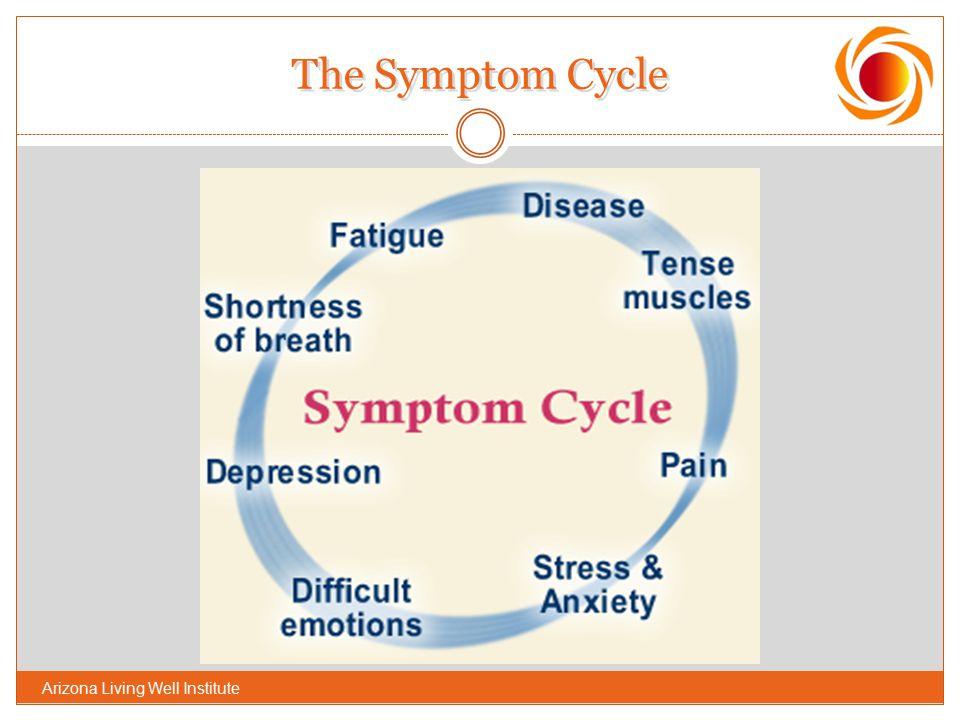 The Symptom Cycle Arizona Living Well Institute