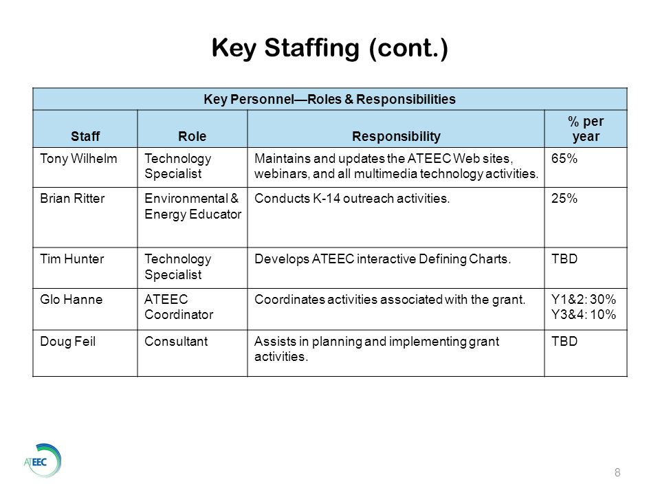 8 Key Personnel—Roles & Responsibilities StaffRoleResponsibility % per year Tony WilhelmTechnology Specialist Maintains and updates the ATEEC Web sites, webinars, and all multimedia technology activities.