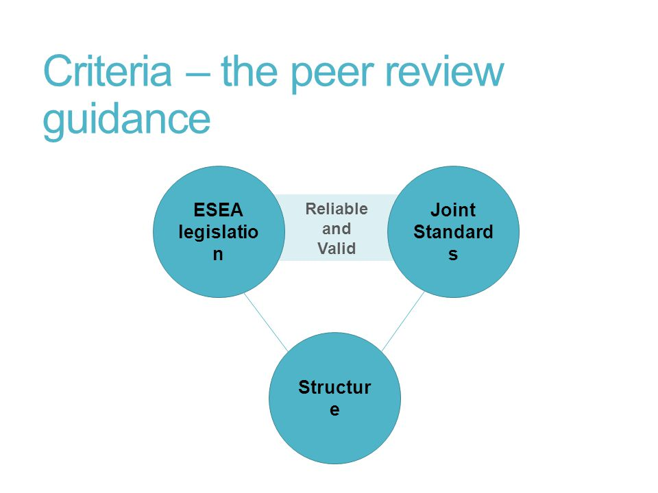 Reliable and Valid Criteria – the peer review guidance ESEA legislatio n Joint Standard s Structur e