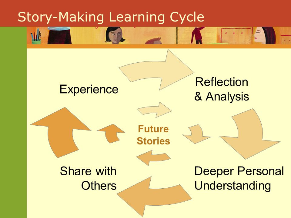 Story-Making Learning Cycle Reflection & Analysis Deeper Personal Understanding Share with Others Experience Future Stories