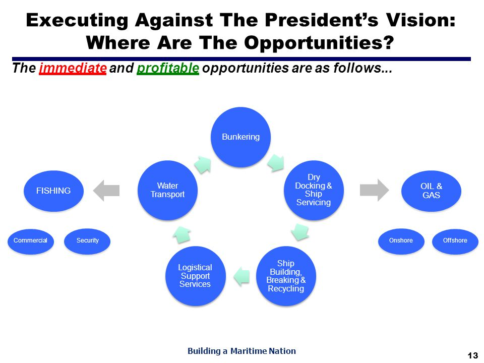 13 Building a Maritime Nation Executing Against The President's Vision: Where Are The Opportunities? The immediate and profitable opportunities are as