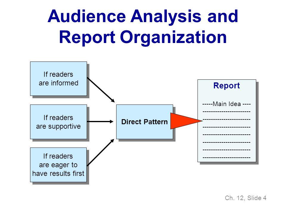 Ch. 12, Slide 4 Direct Pattern Report -----Main Idea ---- ----------------------- Report -----Main Idea ---- ----------------------- If readers are in