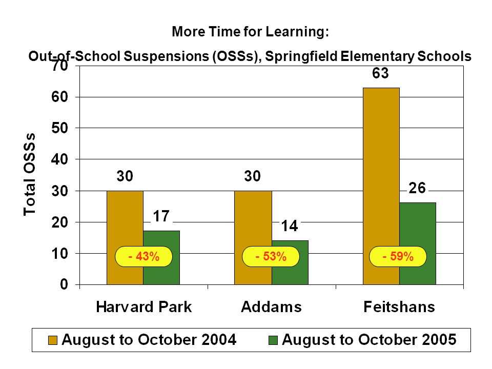 - 43%- 53%- 59% More Time for Learning: Out-of-School Suspensions (OSSs), Springfield Elementary Schools