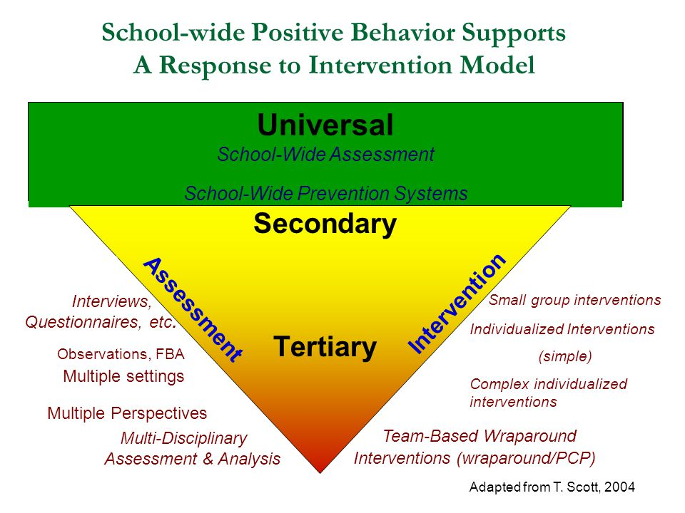School-wide Positive Behavior Supports A Response to Intervention Model Universal School-Wide Assessment School-Wide Prevention Systems Secondary Tertiary Analyze Student Data Interviews, Questionnaires, etc.