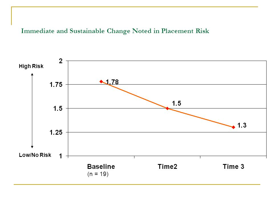 Immediate and Sustainable Change Noted in Placement Risk High Risk Low/No Risk (n = 19)
