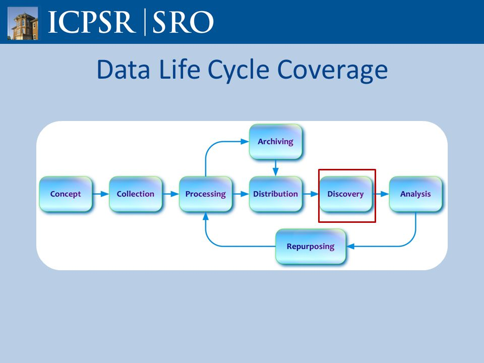 Data Life Cycle Coverage