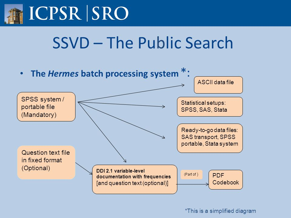 SSVD – The Public Search The Hermes batch processing system *: SPSS system / portable file (Mandatory) Question text file in fixed format (Optional) ASCII data file Statistical setups: SPSS, SAS, Stata Ready-to-go data files: SAS transport, SPSS portable, Stata system DDI 2.1 variable-level documentation with frequencies [and question text (optional)] PDF Codebook (Part of ) *This is a simplified diagram