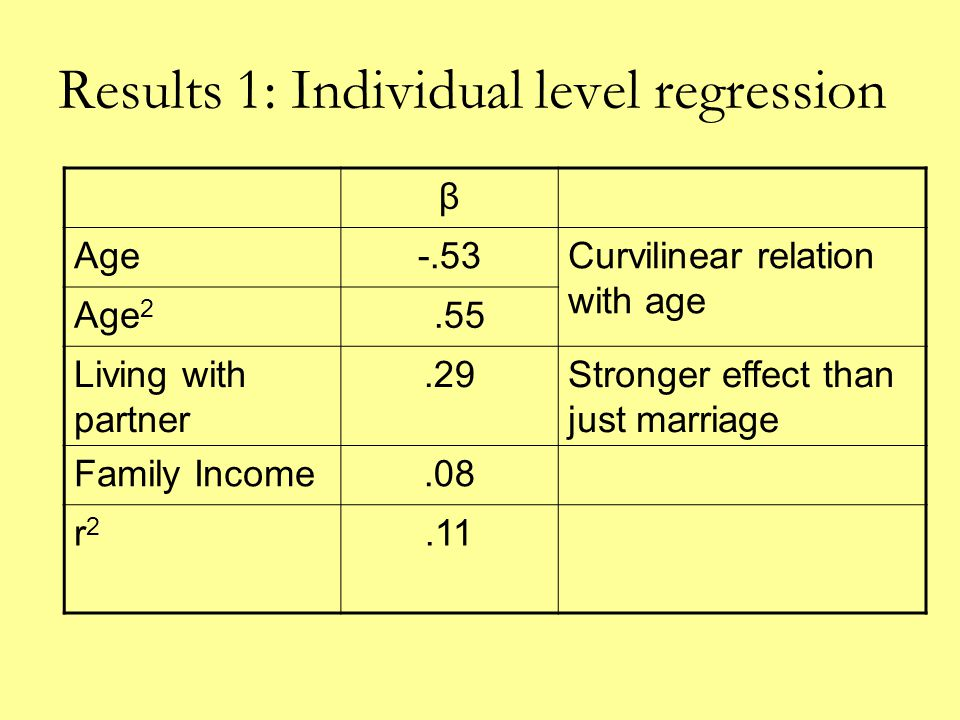Results 1: Individual level regression β Age-.53Curvilinear relation with age Age 2.55 Living with partner.29Stronger effect than just marriage Family Income.08 r2r2.11