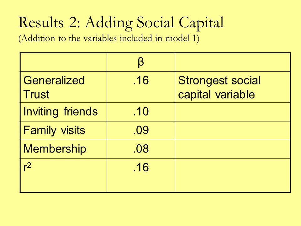 Results 2: Adding Social Capital (Addition to the variables included in model 1) β Generalized Trust.16Strongest social capital variable Inviting friends.10 Family visits.09 Membership.08 r2r2.16