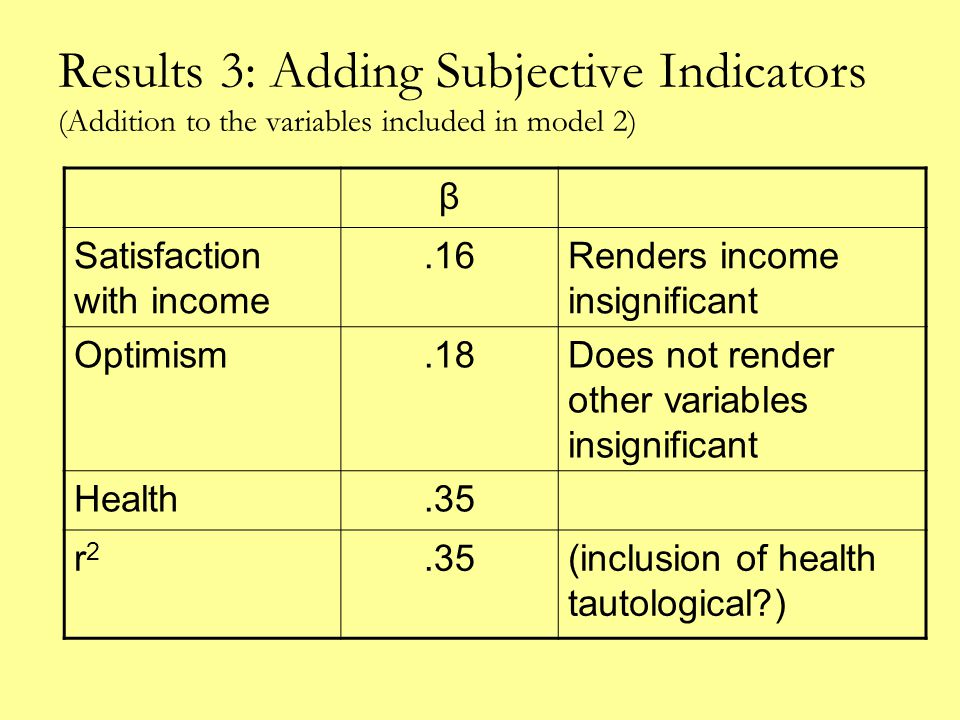Results 3: Adding Subjective Indicators (Addition to the variables included in model 2) β Satisfaction with income.16Renders income insignificant Optimism.18Does not render other variables insignificant Health.35 r2r2 (inclusion of health tautological )