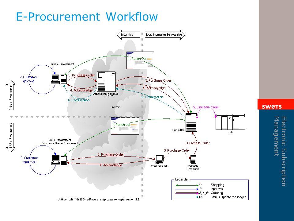 Electronic Subscription Management E-Procurement Workflow