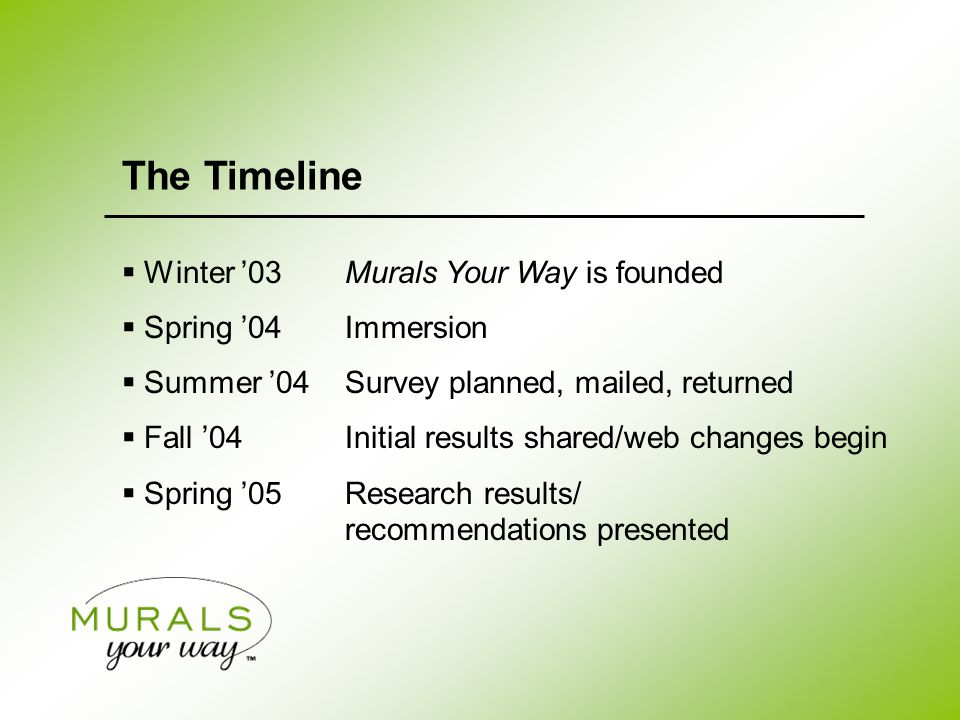 The Timeline  Winter '03Murals Your Way is founded  Spring '04Immersion  Summer '04Survey planned, mailed, returned  Fall '04Initial results shared/web changes begin  Spring '05Research results/ recommendations presented