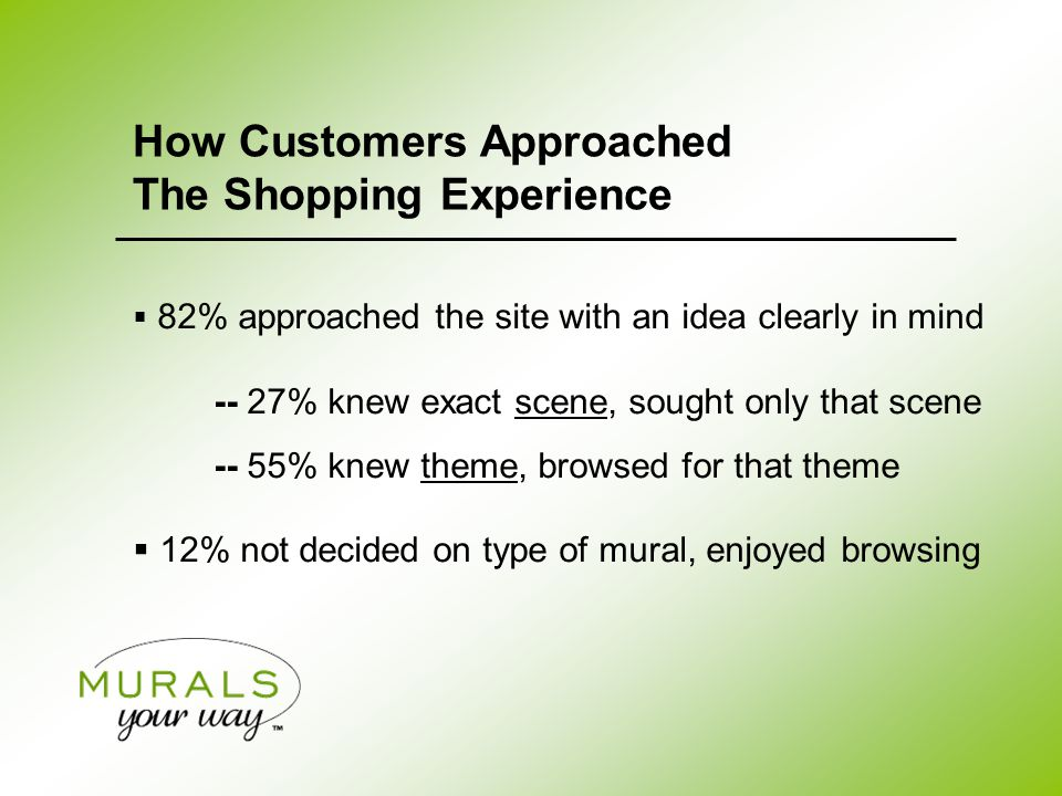  82% approached the site with an idea clearly in mind -- 27% knew exact scene, sought only that scene -- 55% knew theme, browsed for that theme  12% not decided on type of mural, enjoyed browsing How Customers Approached The Shopping Experience