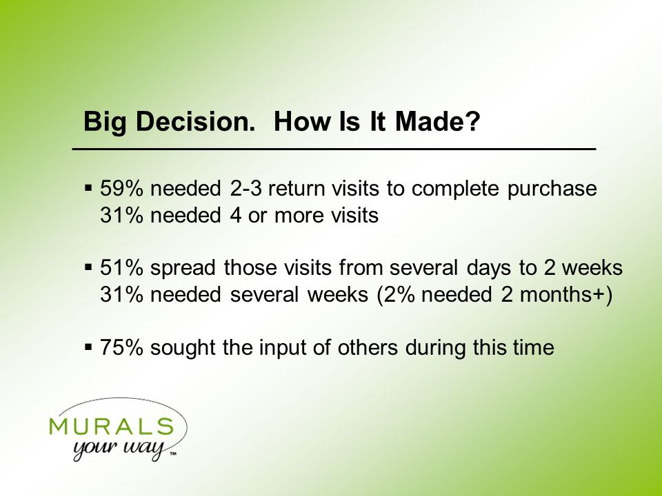  59% needed 2-3 return visits to complete purchase 31% needed 4 or more visits  51% spread those visits from several days to 2 weeks 31% needed several weeks (2% needed 2 months+)  75% sought the input of others during this time Big Decision.
