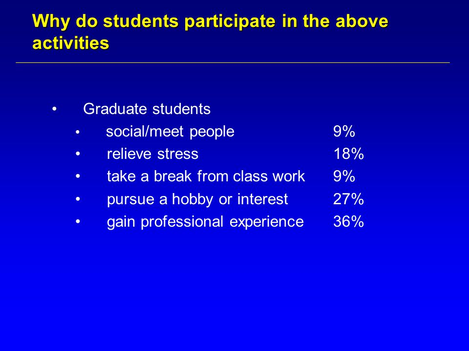 Why do students participate in the above activities Graduate students social/meet people9% relieve stress18% take a break from class work9% pursue a hobby or interest27% gain professional experience36%