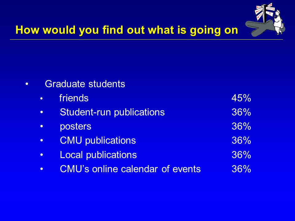 How would you find out what is going on Graduate students friends 45% Student-run publications 36% posters 36% CMU publications 36% Local publications 36% CMU's online calendar of events36%