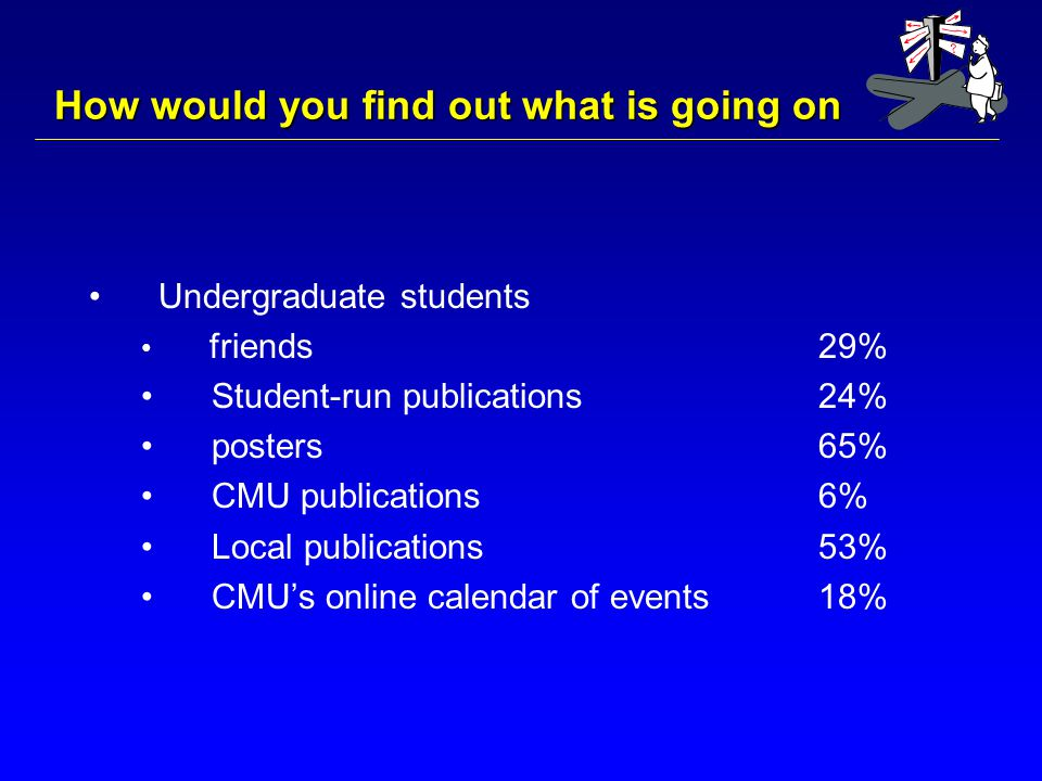 How would you find out what is going on Undergraduate students friends29% Student-run publications24% posters65% CMU publications6% Local publications53% CMU's online calendar of events18%