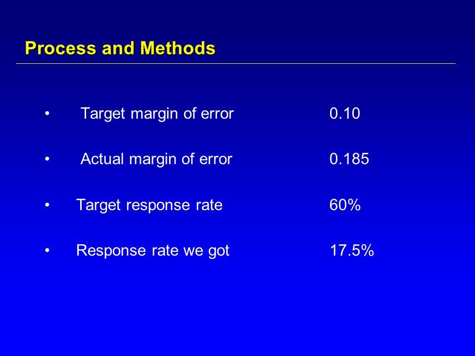 Process and Methods Target margin of error0.10 Actual margin of error 0.185 Target response rate 60% Response rate we got17.5%