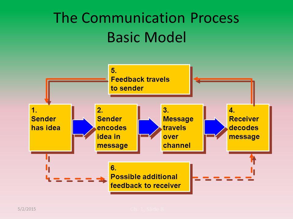 Ch. 1, Slide 8 The Communication Process Basic Model 2. Sender encodes idea in message 2. Sender encodes idea in message 3. Message travels over chann