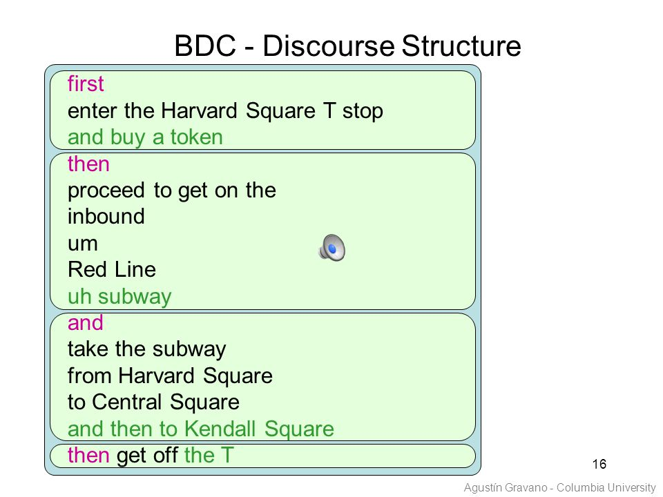 16 first enter the Harvard Square T stop and buy a token then proceed to get on the inbound um Red Line uh subway and take the subway from Harvard Square to Central Square and then to Kendall Square then get off the T BDC - Discourse Structure Agustín Gravano - Columbia University