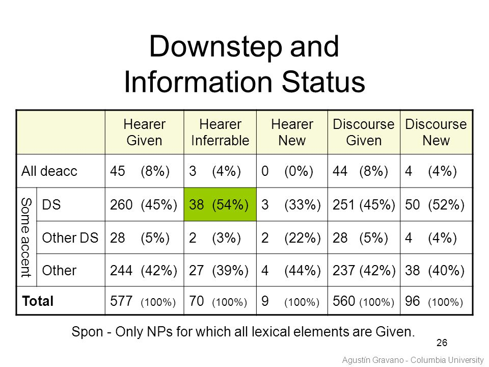 26 Downstep and Information Status Hearer Given Hearer Inferrable Hearer New Discourse Given Discourse New All deacc45 (8%)3 (4%)0 (0%)44 (8%)4 (4%) Some accent DS260 (45%)38 (54%)3 (33%)251 (45%)50 (52%) Other DS28 (5%)2 (3%)2 (22%)28 (5%)4 (4%) Other244 (42%)27 (39%)4 (44%)237 (42%)38 (40%) Total577 (100%) 70 (100%) 9 (100%) 560 (100%) 96 (100%) Spon - Only NPs for which all lexical elements are Given.