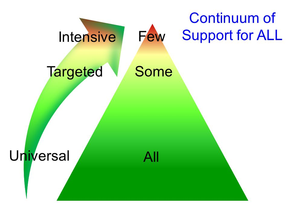 Universal Targeted Intensive All Some Few Continuum of Support for ALL
