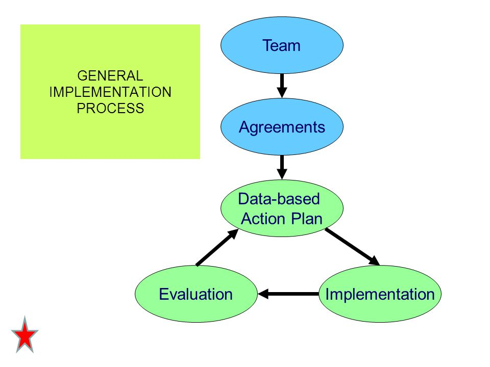 Agreements Team Data-based Action Plan ImplementationEvaluation GENERAL IMPLEMENTATION PROCESS